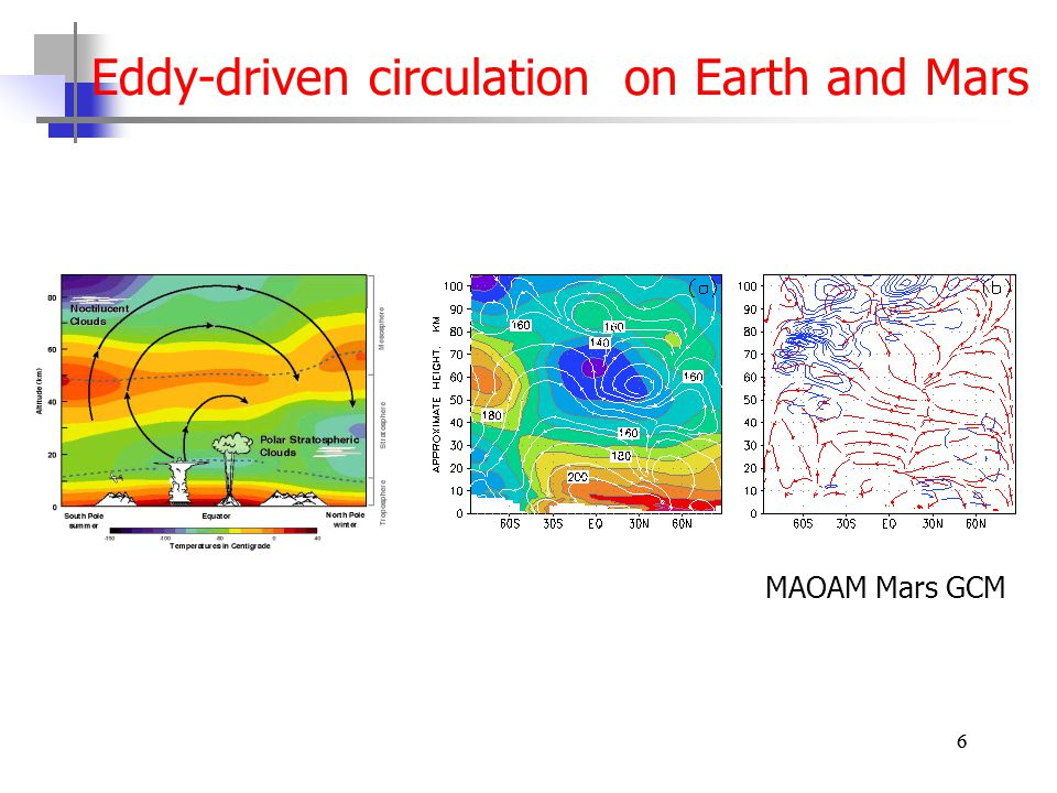 Eddy-driven circulation on Earth and Mars 66 MAOAM Mars GCM