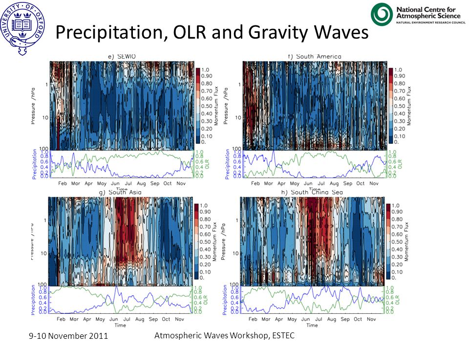 9-10 November 2011 Atmospheric Waves Workshop, ESTEC Precipitation, OLR and Gravity Waves