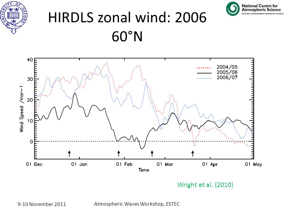 9-10 November 2011 Atmospheric Waves Workshop, ESTEC HIRDLS zonal wind: 2006 60°N Wright et al.