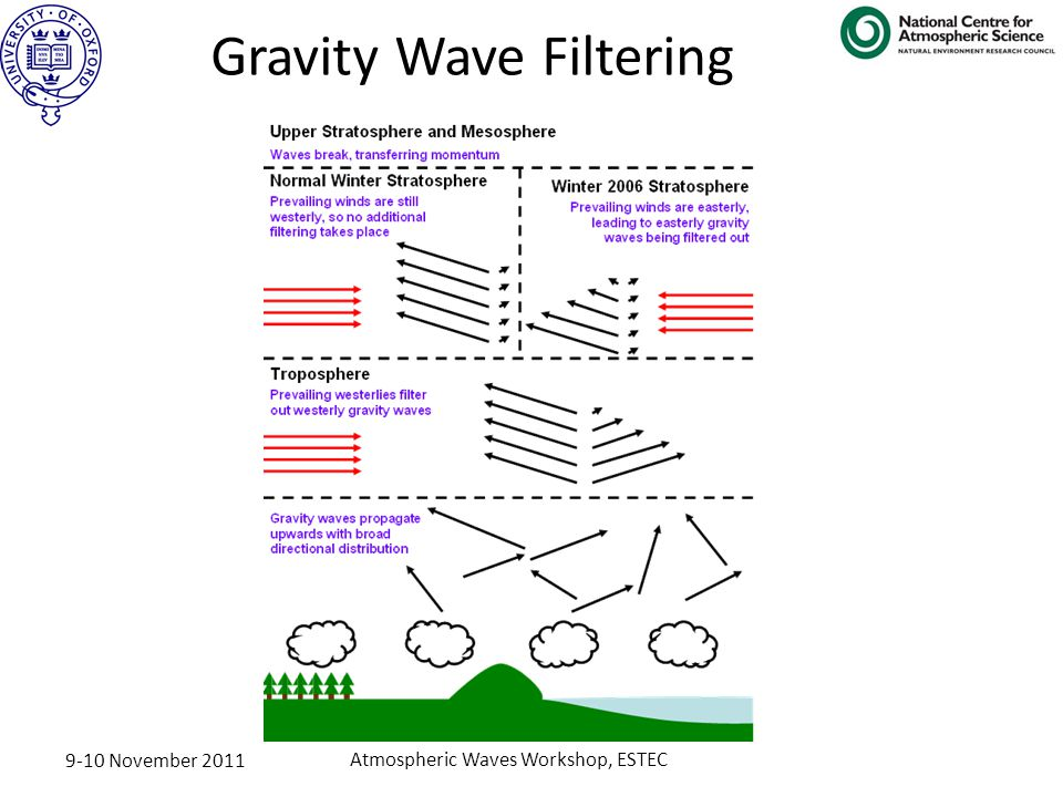 9-10 November 2011 Atmospheric Waves Workshop, ESTEC Gravity Wave Filtering