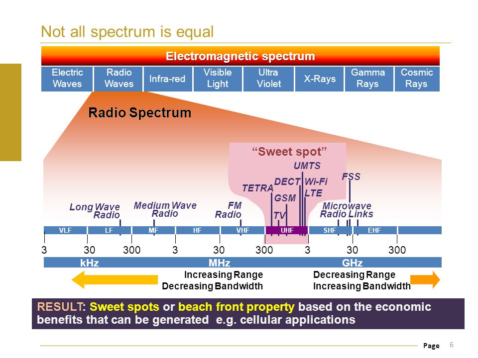 Page Res 9: Spectrum Fees Database 17 Reference: http://www.itu.int/ITU-D/study_groups/SGP_2002-2006/SF-Database/http://www.itu.int/ITU-D/study_groups/SGP_2002-2006/SF-Database/ This database allows for viewing of data relating to the calculation of frequency fees.