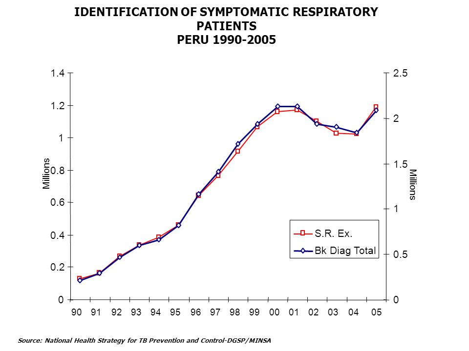 IDENTIFICATION OF SYMPTOMATIC RESPIRATORY PATIENTS PERU 1990-2005 16 % Source: National Health Strategy for TB Prevention and Control-DGSP/MINSA