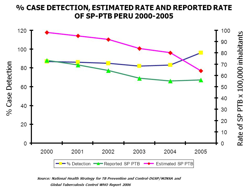% CASE DETECTION, ESTIMATED RATE AND REPORTED RATE OF SP-PTB PERU 2000-2005 Source: National Health Strategy for TB Prevention and Control-DGSP/MINSA and Global Tuberculosis Control WHO Report 2006 WHO GOAL CASE DETECTION: 70 % 96 % % Case Detection Rate of SP PTB x 100,000 inhabitants 0 20 40 60 80 100 120 200020012002200320042005 0 10 20 30 40 50 60 70 80 90 100 % DetectionReported SP PTB Estimated SP PTB