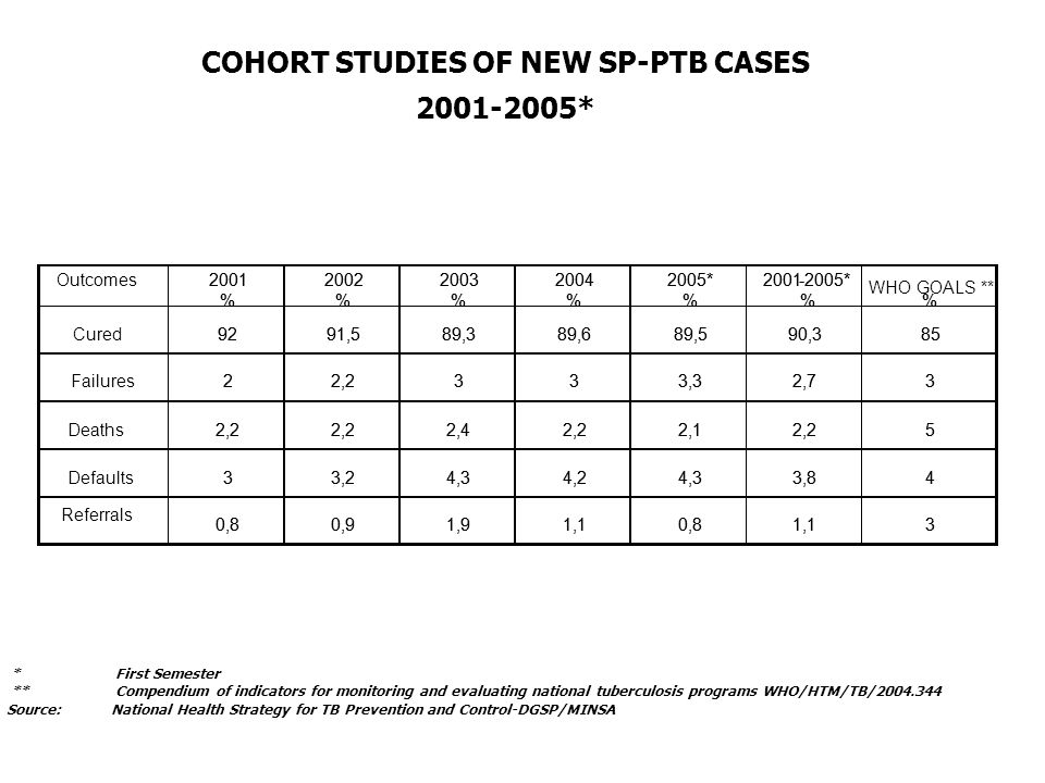 COHORT STUDIES OF NEW SP-PTB CASES * * First Semester **Compendium of indicators for monitoring and evaluating national tuberculosis programs WHO/HTM/TB/ Outcomes2001 % 2002 % 2003 % 2004 % 2005* % * % Cured9291,589,389,689,590,385 22,2333,32,73 2,2 2,42,22,12,25 Defaults33,24,34,24,33,84 0,80,91,91,10,81, % 2002 % 2003 % 2004 % 2005* % * % WHO GOALS ** % 9291,589,389,689,590,385 Failures22,2333,32,73 Deaths2,2 2,42,22,12,25 33,24,34,24,33,84 Referrals 0,80,91,91,10,81,13 Source: National Health Strategy for TB Prevention and Control-DGSP/MINSA