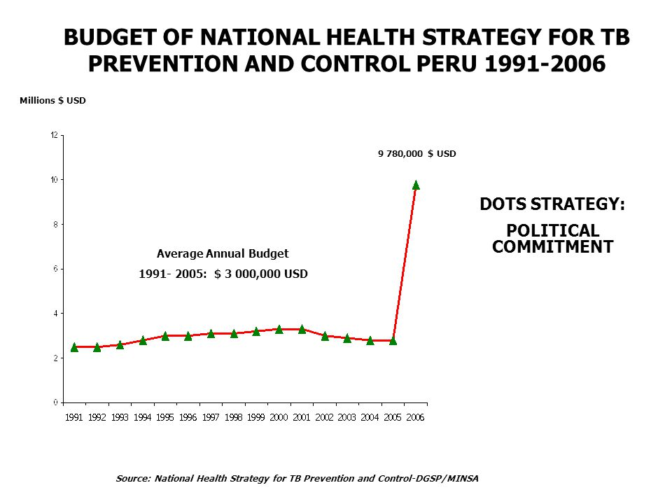 Source: National Health Strategy for TB Prevention and Control-DGSP/MINSA BUDGET OF NATIONAL HEALTH STRATEGY FOR TB PREVENTION AND CONTROL PERU Average Annual Budget : $ 3 000,000 USD DOTS STRATEGY: POLITICAL COMMITMENT Millions $ USD 9 780,000 $ USD