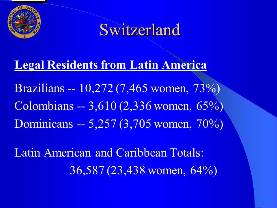 Switzerland Legal Residents from Latin America Brazilians -- 10,272 (7,465 women, 73%) Colombians -- 3,610 (2,336 women, 65%) Dominicans -- 5,257 (3,705 women, 70%) Latin American and Caribbean Totals: 36,587 (23,438 women, 64%) user oas: