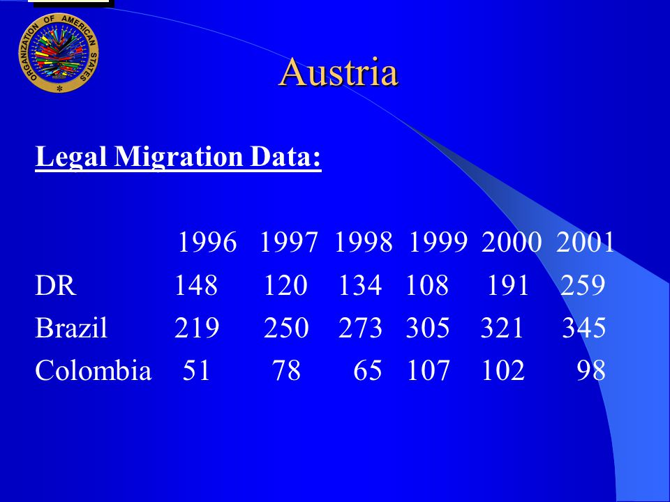 Austria Legal Migration Data: 1996 1997 1998 1999 2000 2001 DR 148 120 134 108 191 259 Brazil 219 250 273 305 321 345 Colombia 51 78 65 107 102 98 user oas: