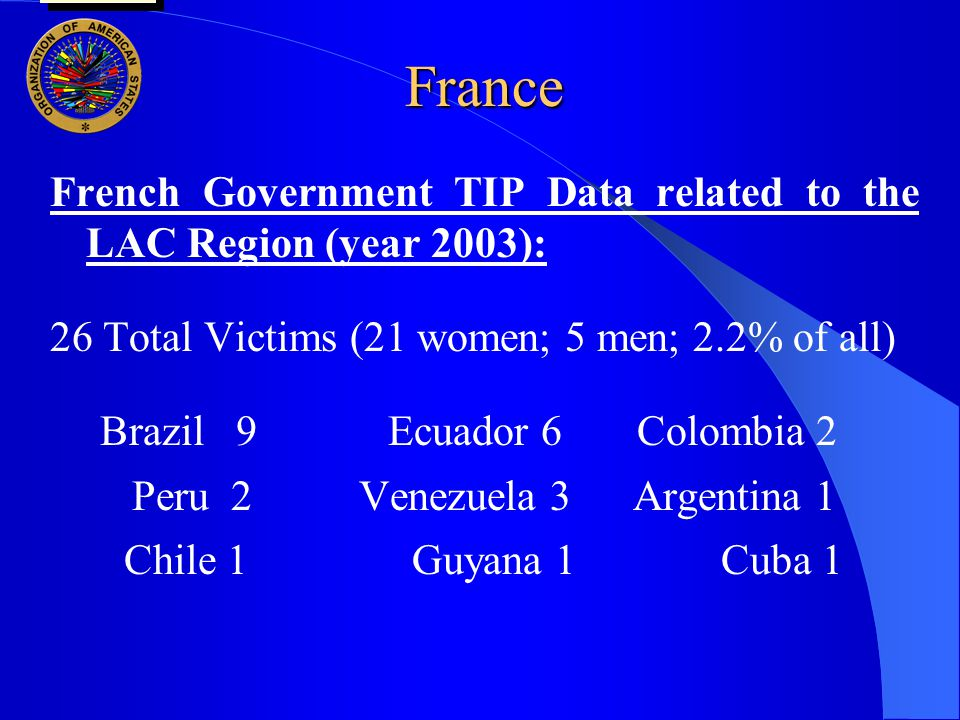 France French Government TIP Data related to the LAC Region (year 2003): 26 Total Victims (21 women; 5 men; 2.2% of all) Brazil 9Ecuador 6 Colombia 2 Peru 2 Venezuela 3 Argentina 1 Chile 1Guyana 1 Cuba 1 user oas: