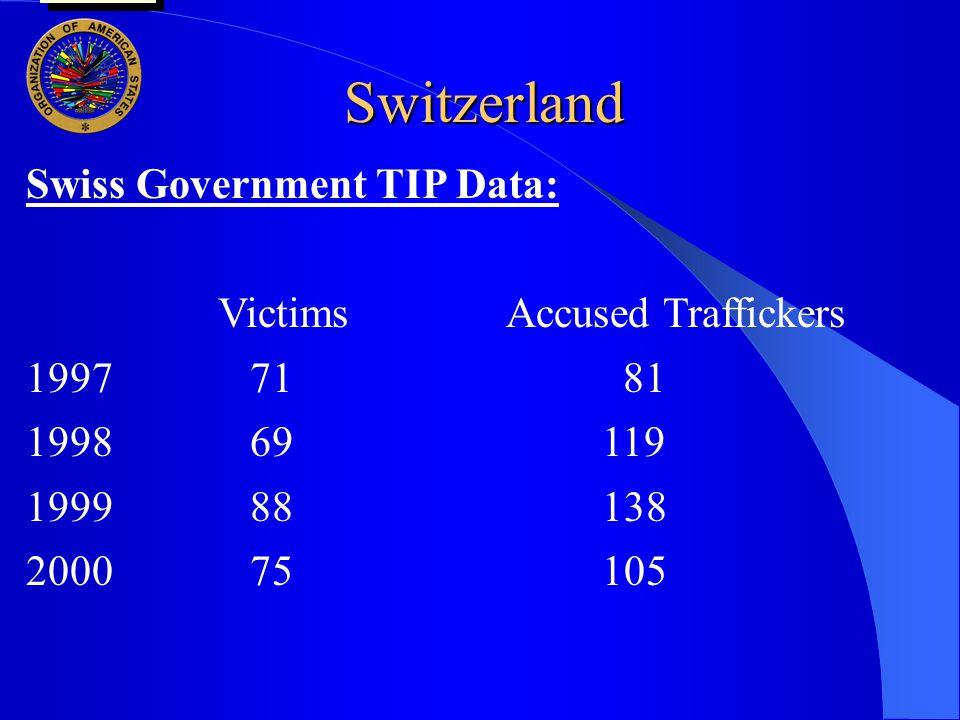 Switzerland Swiss Government TIP Data: VictimsAccused Traffickers 1997 71 81 1998 69 119 1999 88138 2000 75105