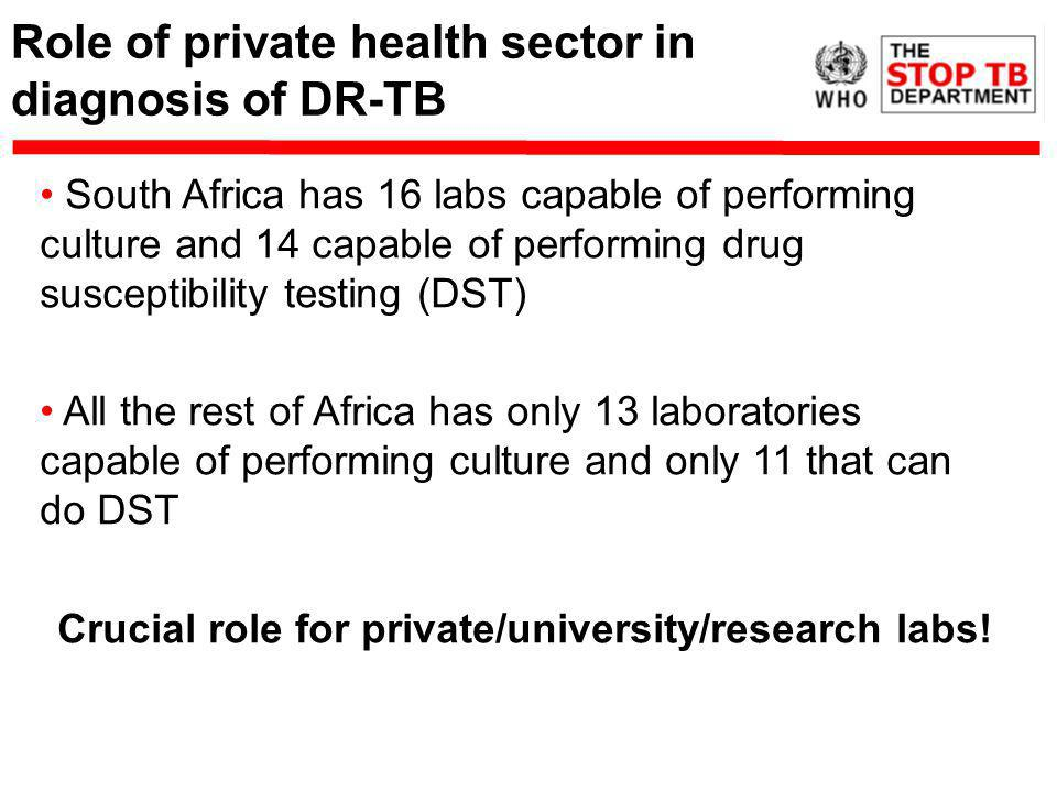 Role of private health sector in diagnosis of DR-TB South Africa has 16 labs capable of performing culture and 14 capable of performing drug susceptibility testing (DST) All the rest of Africa has only 13 laboratories capable of performing culture and only 11 that can do DST Crucial role for private/university/research labs!