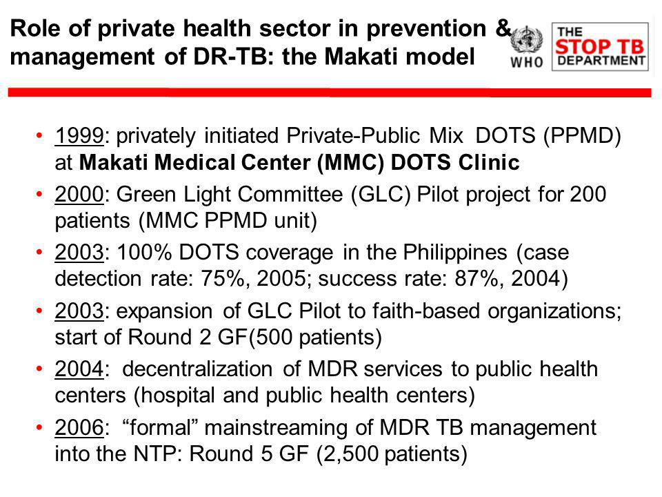 Role of private health sector in prevention & management of DR-TB: the Makati model 1999: privately initiated Private-Public Mix DOTS (PPMD) at Makati Medical Center (MMC) DOTS Clinic 2000: Green Light Committee (GLC) Pilot project for 200 patients (MMC PPMD unit) 2003: 100% DOTS coverage in the Philippines (case detection rate: 75%, 2005; success rate: 87%, 2004) 2003: expansion of GLC Pilot to faith-based organizations; start of Round 2 GF(500 patients) 2004: decentralization of MDR services to public health centers (hospital and public health centers) 2006: formal mainstreaming of MDR TB management into the NTP: Round 5 GF (2,500 patients)