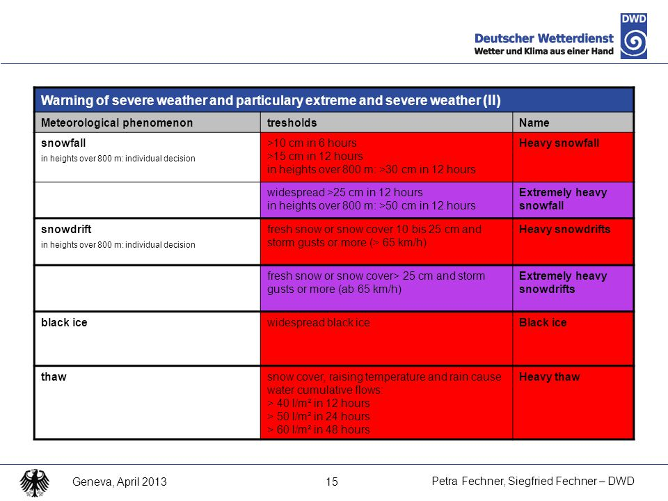 15 Petra Fechner, Siegfried Fechner – DWD Geneva, April 2013 Warning of severe weather and particulary extreme and severe weather (II) Meteorological phenomenontresholdsName snowfall in heights over 800 m: individual decision >10 cm in 6 hours >15 cm in 12 hours in heights over 800 m: >30 cm in 12 hours Heavy snowfall widespread >25 cm in 12 hours in heights over 800 m: >50 cm in 12 hours Extremely heavy snowfall snowdrift in heights over 800 m: individual decision fresh snow or snow cover 10 bis 25 cm and storm gusts or more (> 65 km/h) Heavy snowdrifts fresh snow or snow cover> 25 cm and storm gusts or more (ab 65 km/h) Extremely heavy snowdrifts black icewidespread black iceBlack ice thawsnow cover, raising temperature and rain cause water cumulative flows: > 40 l/m² in 12 hours > 50 l/m² in 24 hours > 60 l/m² in 48 hours Heavy thaw