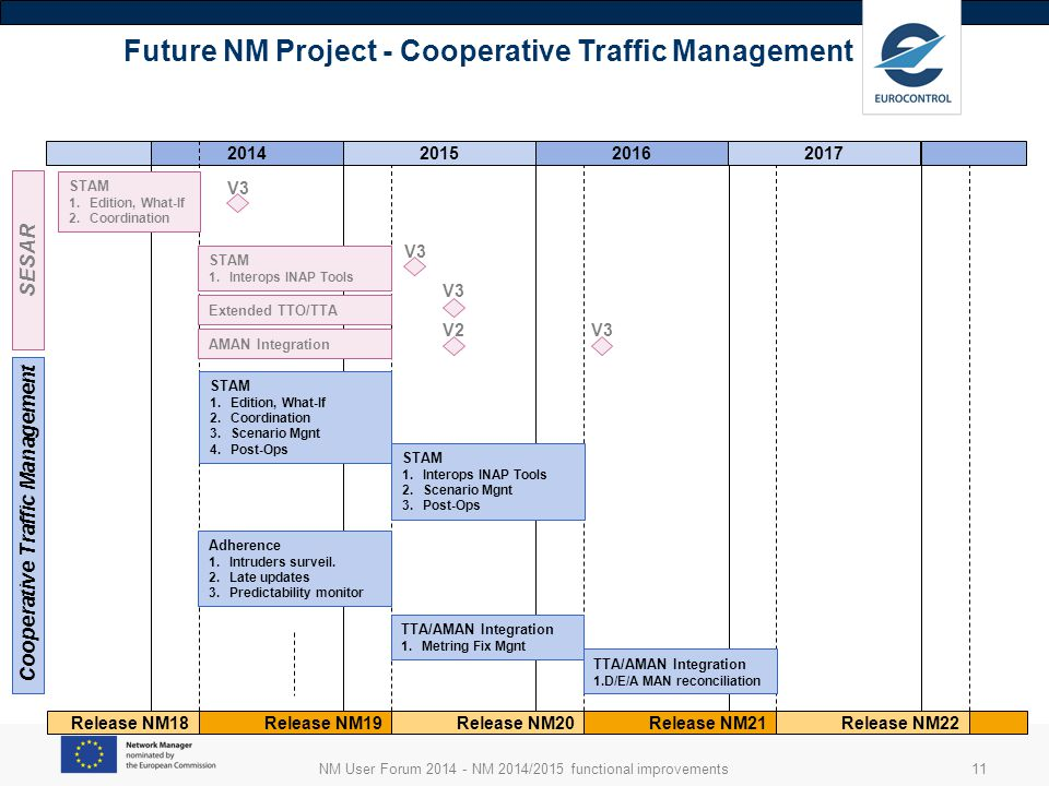 NM User Forum 2014 - NM 2014/2015 functional improvements11 2014 Future NM Project - Cooperative Traffic Management 201520162017 Release NM18Release NM19Release NM20Release NM21Release NM22 Cooperative Traffic Management STAM 1.Edition, What-If 2.Coordination 3.Scenario Mgnt 4.Post-Ops STAM 1.Interops INAP Tools 2.Scenario Mgnt 3.Post-Ops Adherence 1.Intruders surveil.