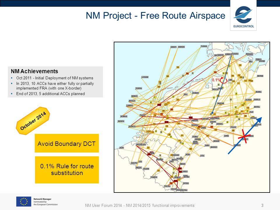 NM User Forum 2014 - NM 2014/2015 functional improvements33 NM Project - Free Route Airspace Avoid Boundary DCT 0.1% Rule for route substitution 0.1% October 2014 NM Achievements  Oct 2011 - Initial Deployment of NM systems  In 2013, 10 ACCs have either fully or partially implemented FRA (with one X-border)  End of 2013, 5 additional ACCs planned