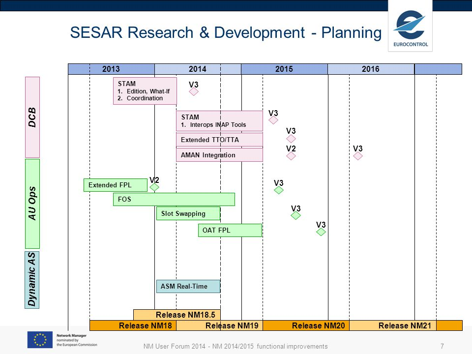 NM User Forum 2014 - NM 2014/2015 functional improvements7 2013 SESAR Research & Development - Planning 201420152016 Release NM18Release NM19Release NM20Release NM21 DCB STAM 1.Edition, What-If 2.Coordination STAM 1.Interops INAP Tools Extended TTO/TTA AMAN Integration V3 V2 V3 Release NM18.5 OAT FPL Slot Swapping ASM Real-Time AU Ops Dynamic AS FOS Extended FPL V2 V3
