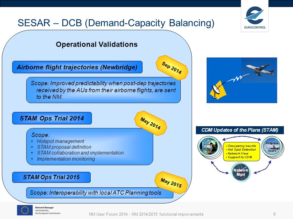 NM User Forum 2014 - NM 2014/2015 functional improvements9 SESAR – Optimized AU Operations Operational Validations Military (OAT) FPL Validation of military flight plan by IFPS Summer 2014 Q4 2015 Slot Swapping (UDPP) Scope: Enhance Slot Swapping capabilities and check benefits: Slot swapping partners display + swap in one click Reconcile CDM airport delay and ATFCM delay Priority adaptation for swapped flights