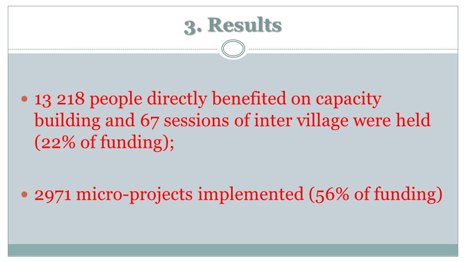 3. Results 13 218 people directly benefited on capacity building and 67 sessions of inter village were held (22% of funding); 2971 micro-projects impl