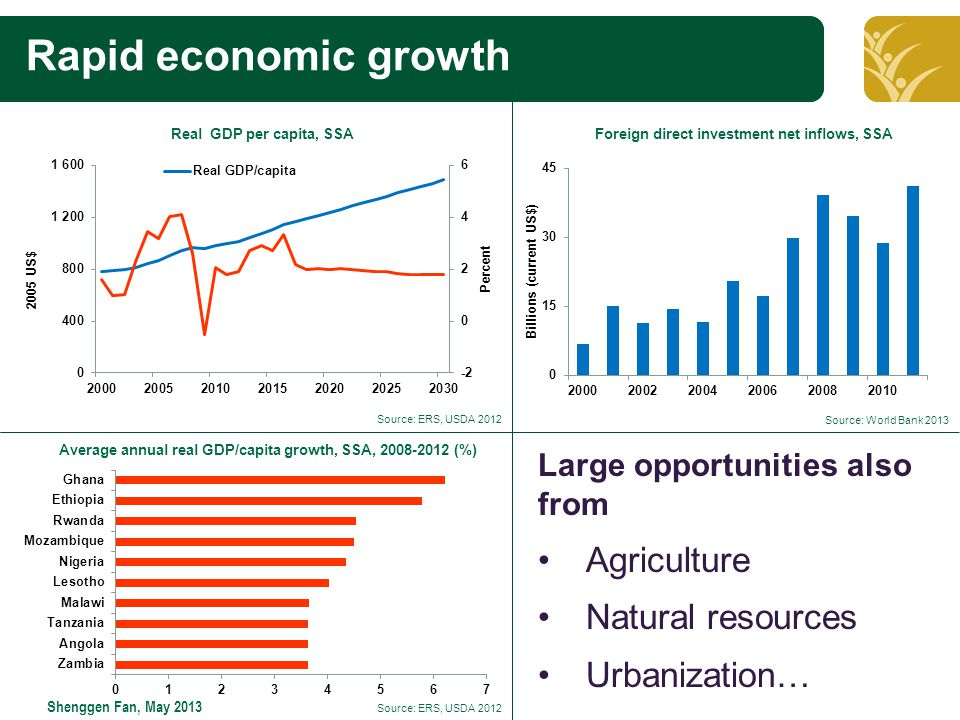 Click to edit Master title style Shenggen Fan, May 2013 Rapid economic growth Real GDP per capita, SSAForeign direct investment net inflows, SSA Average annual real GDP/capita growth, SSA, (%) Source: ERS, USDA 2012 Source: World Bank 2013 Large opportunities also from Agriculture Natural resources Urbanization… Source: ERS, USDA 2012
