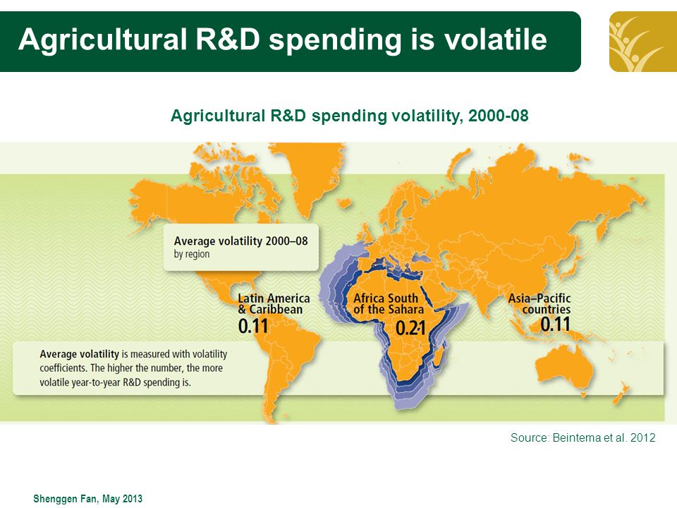 Click to edit Master title style Shenggen Fan, May 2013 Agricultural R&D spending is volatile Agricultural R&D spending volatility, 2000-08 Source: Beintema et al.