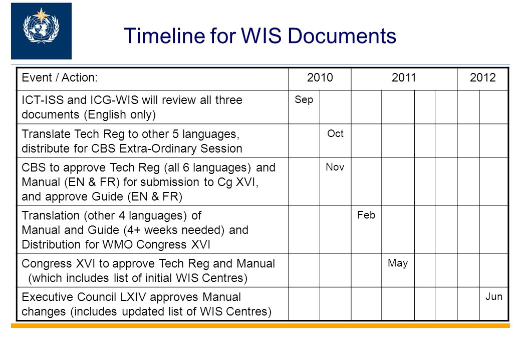 Timeline for WIS Documents Event / Action: ICT-ISS and ICG-WIS will review all three documents (English only) Sep Translate Tech Reg to other 5 languages, distribute for CBS Extra-Ordinary Session Oct CBS to approve Tech Reg (all 6 languages) and Manual (EN & FR) for submission to Cg XVI, and approve Guide (EN & FR) Nov Translation (other 4 languages) of Manual and Guide (4+ weeks needed) and Distribution for WMO Congress XVI Feb Congress XVI to approve Tech Reg and Manual (which includes list of initial WIS Centres) May Executive Council LXIV approves Manual changes (includes updated list of WIS Centres) Jun