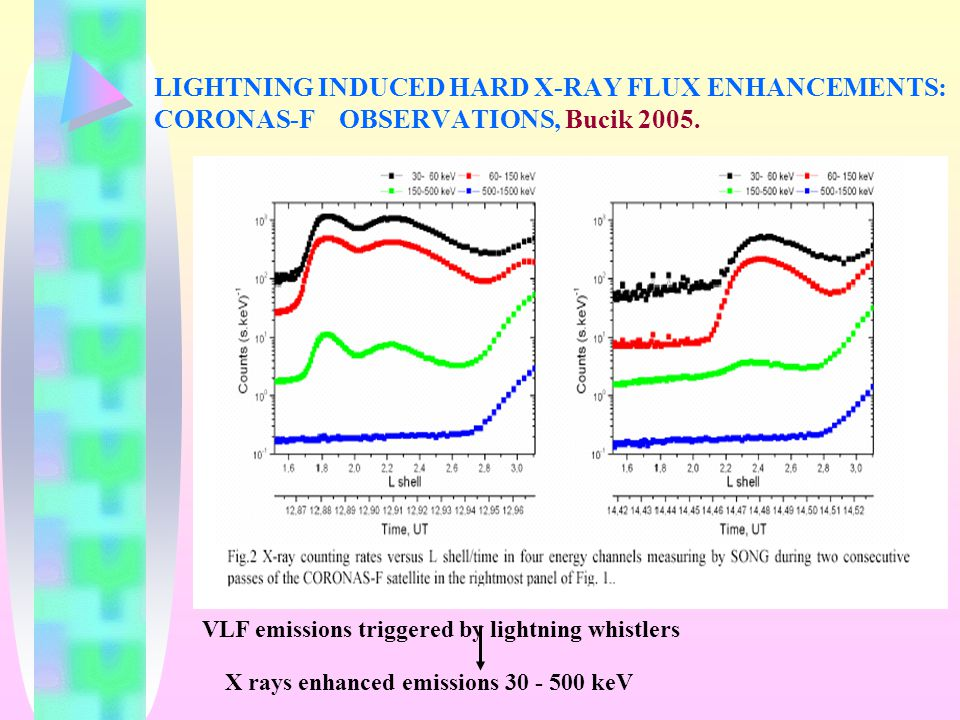 LIGHTNING INDUCED HARD X-RAY FLUX ENHANCEMENTS: CORONAS-F OBSERVATIONS, Bucik 2005.
