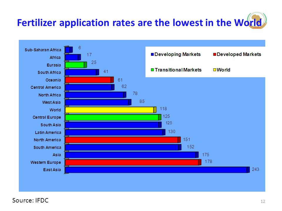 Fertilizer application rates are the lowest in the World Source: IFDC 12