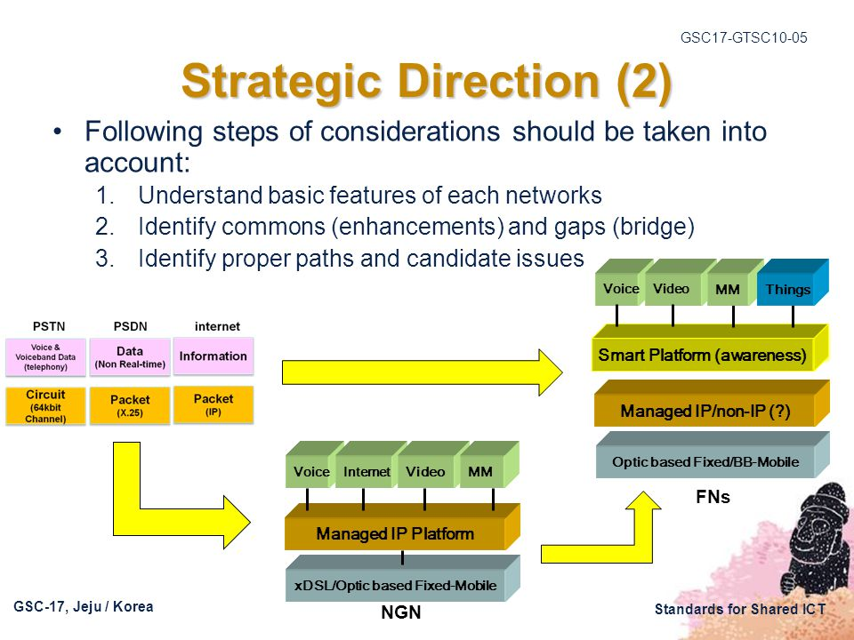 GSC17-GTSC10-05 GSC-17, Jeju / Korea Standards for Shared ICT Strategic Direction (2) Following steps of considerations should be taken into account: 1.Understand basic features of each networks 2.Identify commons (enhancements) and gaps (bridge) 3.Identify proper paths and candidate issues NGN VoiceInternet Managed IP Platform xDSL/Optic based Fixed-Mobile Video MM Smart Platform (awareness) VoiceVideo Managed IP/non-IP (?) Optic based Fixed/BB-Mobile MM Things FNs