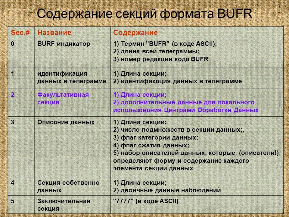 Содержание секций формата BUFR Sec.#НазваниеСодержание 0BURF индикатор1) Термин BUFR (в коде АSCII); 2) длина всей телеграммы; 3) номер редакции кода BUFR 1идентификация данных в телеграмме 1) Длина секции; 2) идентификация данных в телеграмме 2Факультативная секция 1) Длина секции; 2) дополнительные данные для локального использования Центрами Обработки Данных 3Описание данных1) Длина секции; 2) число подмножеств в секции данных;, 3) флаг категории данных; 4) флаг сжатия данных; 5) набор описателей данных, которые (описатели!) определяют форму и содержание каждого элемента секции данных 4Секция собственно данных 1) Длина секции; 2) двоичные данные наблюдений 5Заключительная секция 7777 (в коде ASCII)