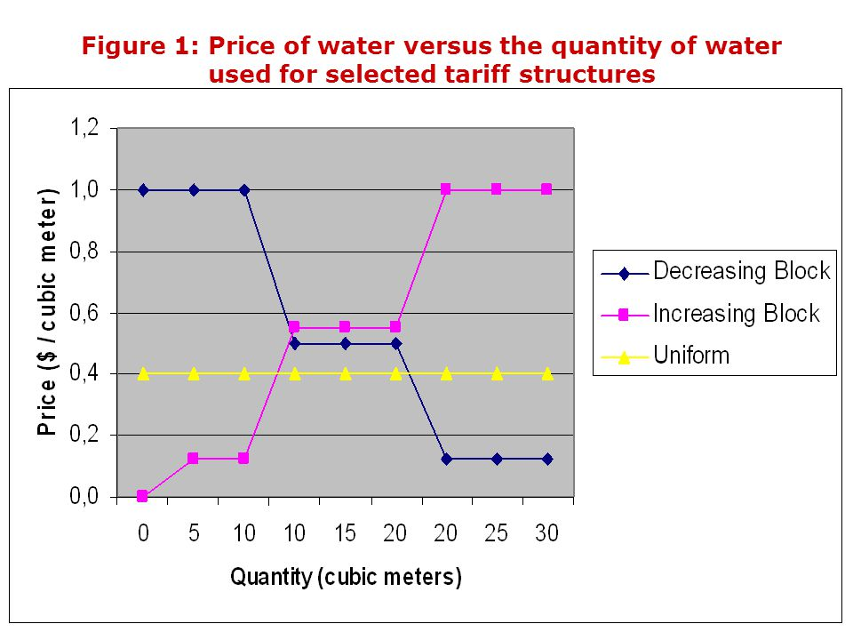 Figure 1: Price of water versus the quantity of water used for selected tariff structures