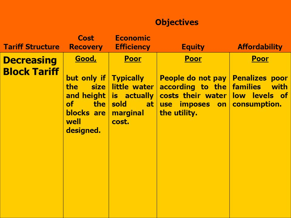 Objectives Tariff Structure Cost Recovery Economic EfficiencyEquityAffordability Decreasing Block Tariff Good,Poor but only if the size and height of the blocks are well designed.