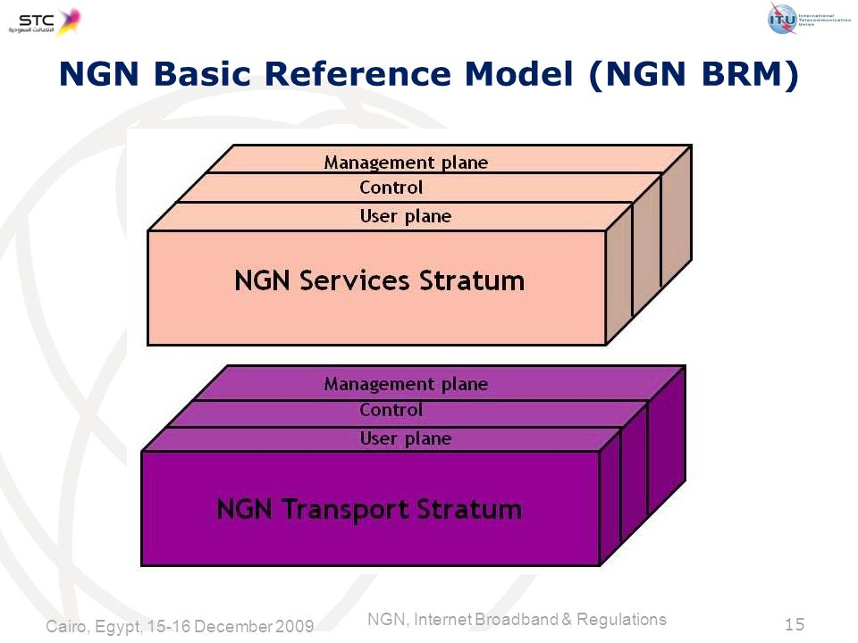 NGN, Internet Broadband & Regulations 15 NGN Basic Reference Model (NGN BRM) Cairo, Egypt, December 2009