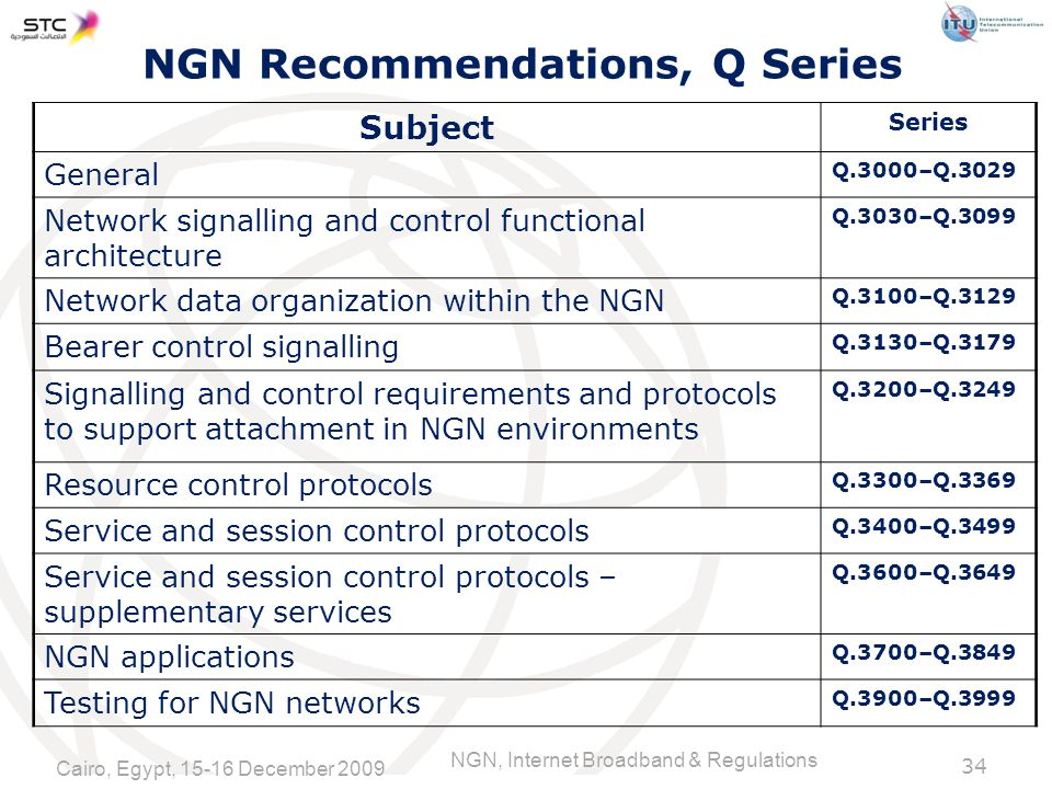 NGN, Internet Broadband & Regulations NGN Recommendations, Q Series Subject Series General Q.3000–Q.3029 Network signalling and control functional architecture Q.3030–Q.3099 Network data organization within the NGN Q.3100–Q.3129 Bearer control signalling Q.3130–Q.3179 Signalling and control requirements and protocols to support attachment in NGN environments Q.3200–Q.3249 Resource control protocols Q.3300–Q.3369 Service and session control protocols Q.3400–Q.3499 Service and session control protocols – supplementary services Q.3600–Q.3649 NGN applications Q.3700–Q.3849 Testing for NGN networks Q.3900–Q Cairo, Egypt, December 2009