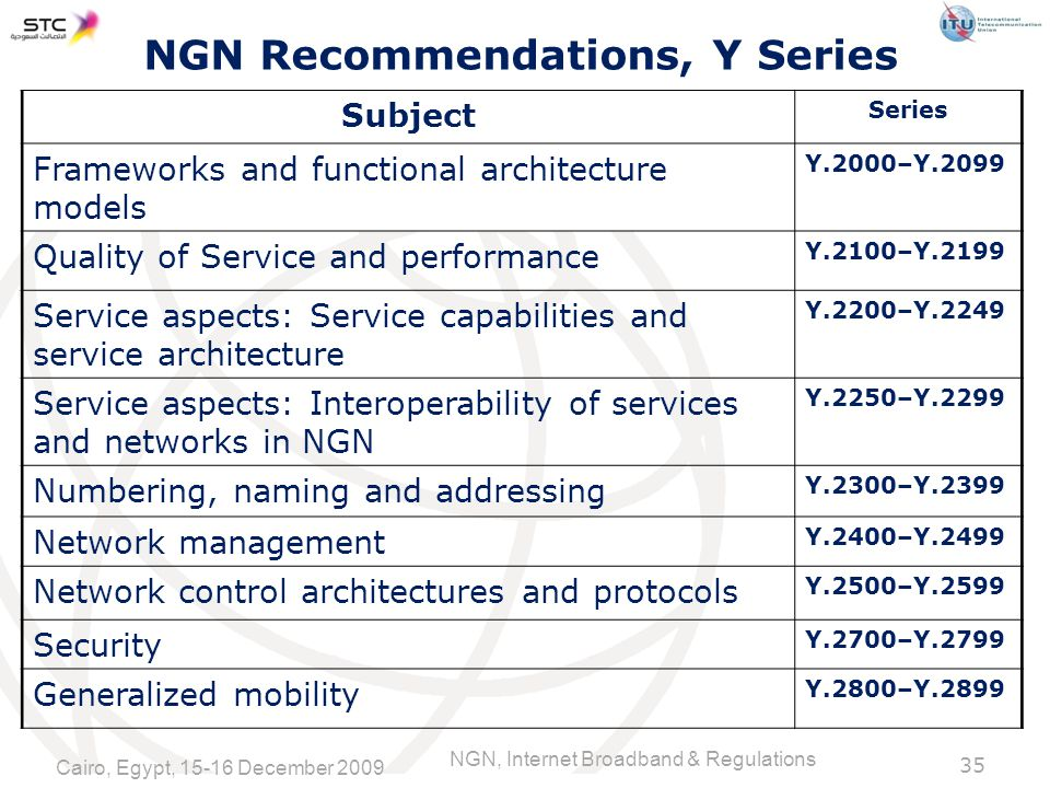 NGN, Internet Broadband & Regulations NGN Recommendations, Y Series Subject Series Frameworks and functional architecture models Y.2000–Y.2099 Quality of Service and performance Y.2100–Y.2199 Service aspects: Service capabilities and service architecture Y.2200–Y.2249 Service aspects: Interoperability of services and networks in NGN Y.2250–Y.2299 Numbering, naming and addressing Y.2300–Y.2399 Network management Y.2400–Y.2499 Network control architectures and protocols Y.2500–Y.2599 Security Y.2700–Y.2799 Generalized mobility Y.2800–Y Cairo, Egypt, December 2009