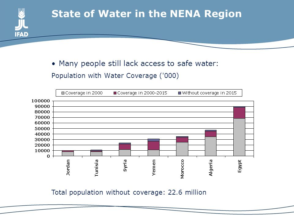 State of Water in the NENA Region Many people still lack access to safe water: Population with Water Coverage ( 000) Total population without coverage: 22.6 million