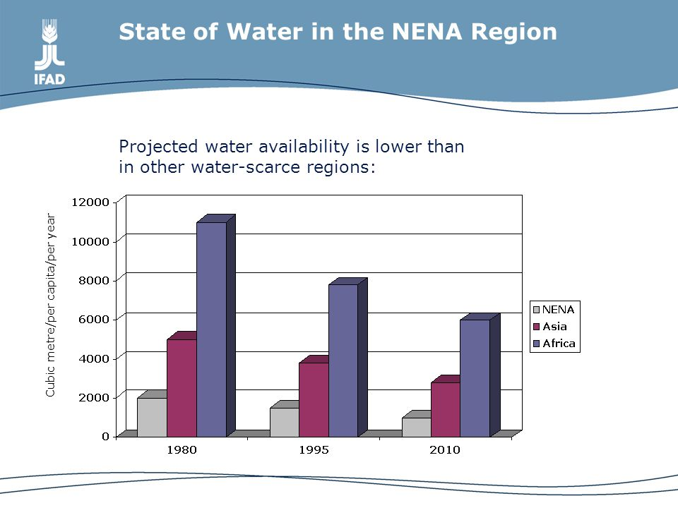 State of Water in the NENA Region Freshwater availability is falling to crisis levels: Cubic metre/per capita/per year
