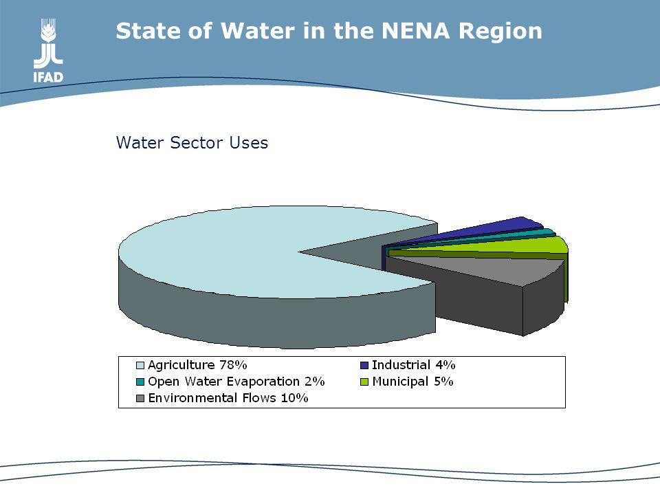 State of Water in the NENA Region Water Sector Uses
