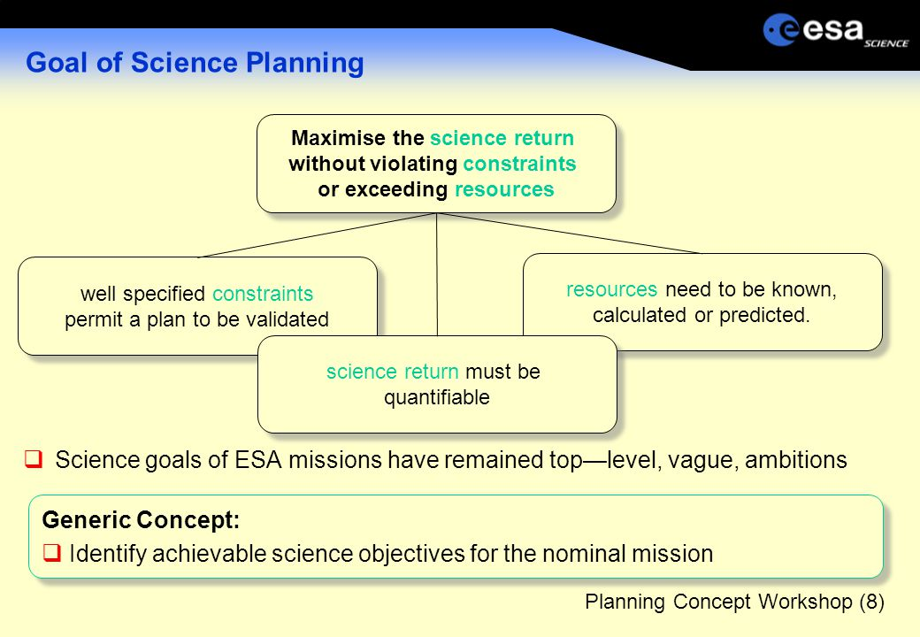 Planning Concept Workshop (8) Goal of Science Planning  Science goals of ESA missions have remained top—level, vague, ambitions well specified constraints permit a plan to be validated well specified constraints permit a plan to be validated resources need to be known, calculated or predicted.