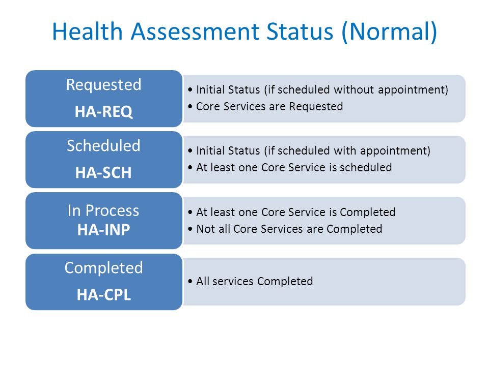 Health Assessment Status (Normal) Initial Status (if scheduled without appointment) Core Services are Requested Requested HA-REQ Initial Status (if scheduled with appointment) At least one Core Service is scheduled Scheduled HA-SCH At least one Core Service is Completed Not all Core Services are Completed In Process HA-INP All services Completed Completed HA-CPL