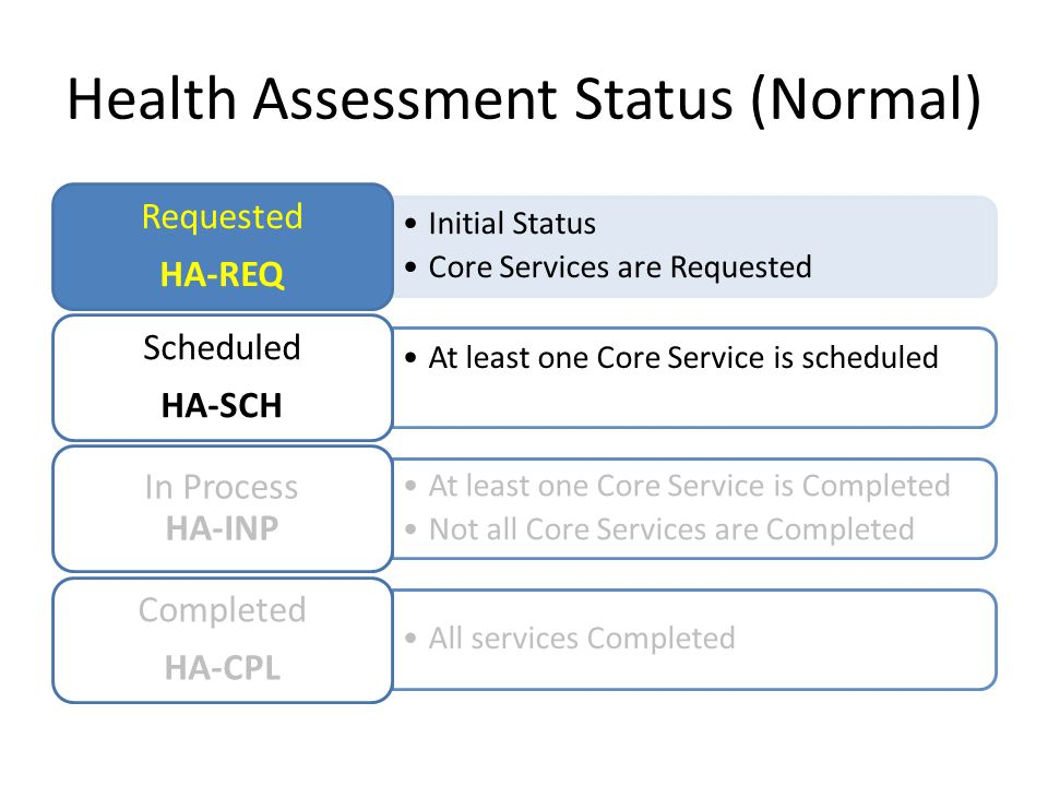 Health Assessment Status (Normal) Initial Status Core Services are Requested Requested HA-REQ At least one Core Service is scheduled Scheduled HA-SCH At least one Core Service is Completed Not all Core Services are Completed In Process HA-INP All services Completed Completed HA-CPL