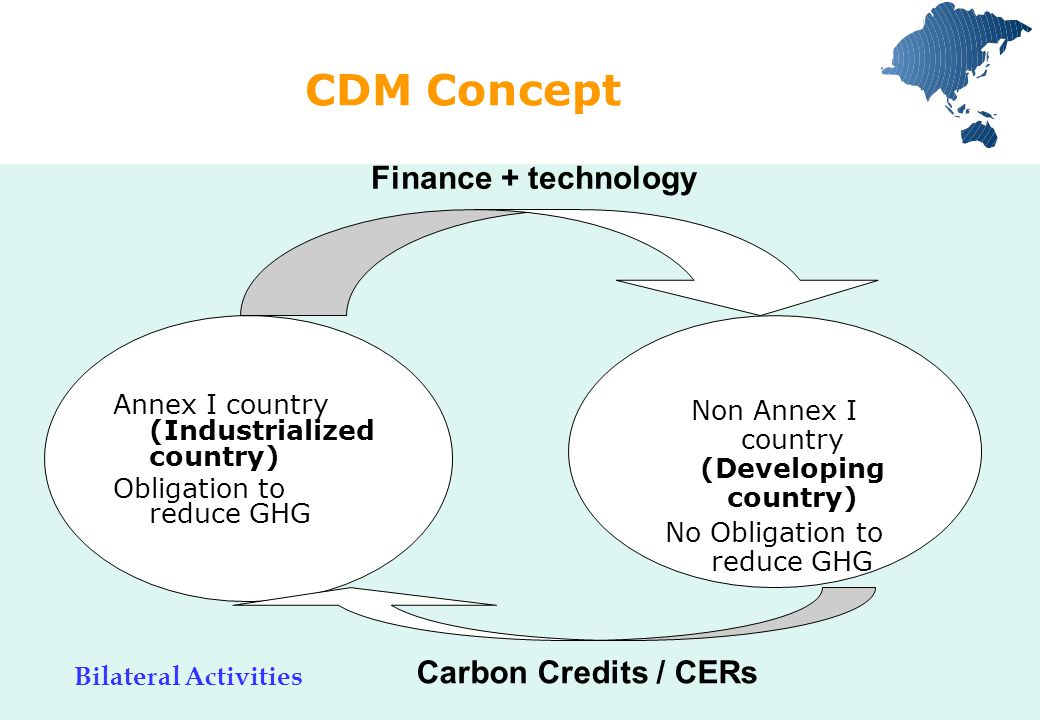 CDM in Reality Annex I country (Industrialized country) Obligation to reduce GHG Non Annex I country (Developing country) No Obligation to reduce GHG Finance (payment) Carbon Credits / CERs Buyer Seller