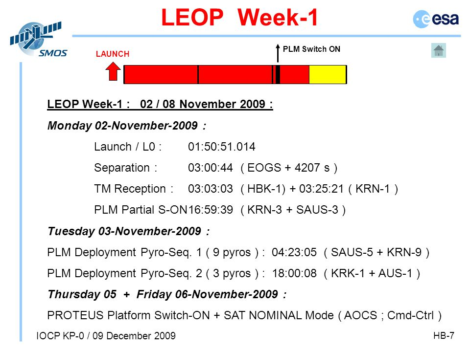 IOCP KP-0 / 09 December 2009 HB-7 PLM Switch ON LEOP Week-1 LEOP Week-1 : 02 / 08 November 2009 : Monday 02-November-2009 : Launch / L0 : 01:50:51.014 Separation : 03:00:44 ( EOGS + 4207 s ) TM Reception : 03:03:03 ( HBK-1) + 03:25:21 ( KRN-1 ) PLM Partial S-ON16:59:39 ( KRN-3 + SAUS-3 ) Tuesday 03-November-2009 : PLM Deployment Pyro-Seq.