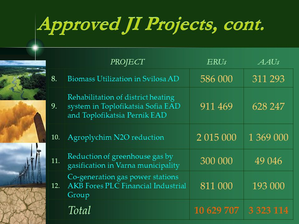 Approved JI Projects, cont. PROJECTERUsAAUs 8.Biomass Utilization in Svilosa AD 586 000311 293 9.