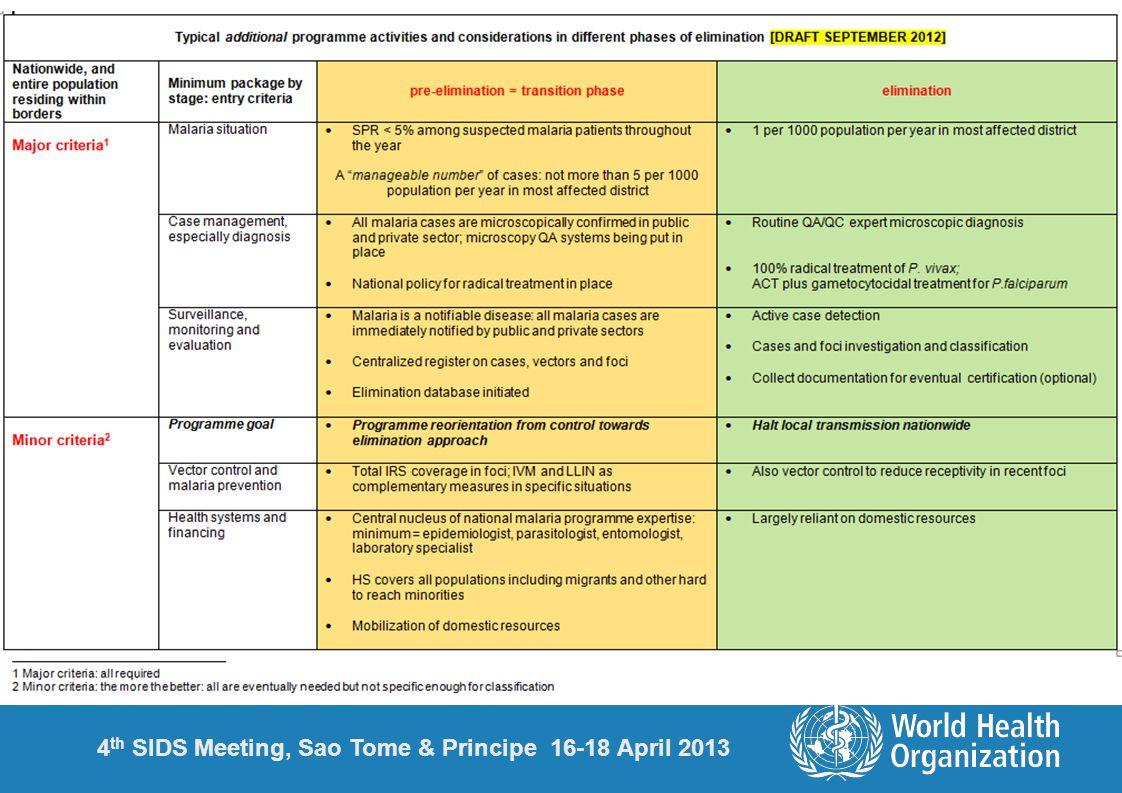 4 th SIDS Meeting, Sao Tome & Principe 16-18 April 2013