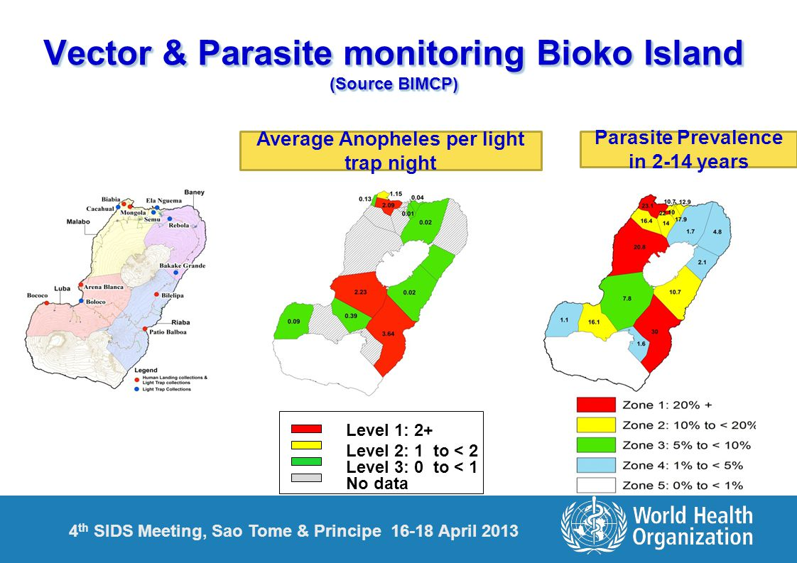 Vector & Parasite monitoring Bioko Island (Source BIMCP) Level 1: 2+ Level 2: 1 to < 2 Level 3: 0 to < 1 No data Average Anopheles per light trap night Parasite Prevalence in 2-14 years