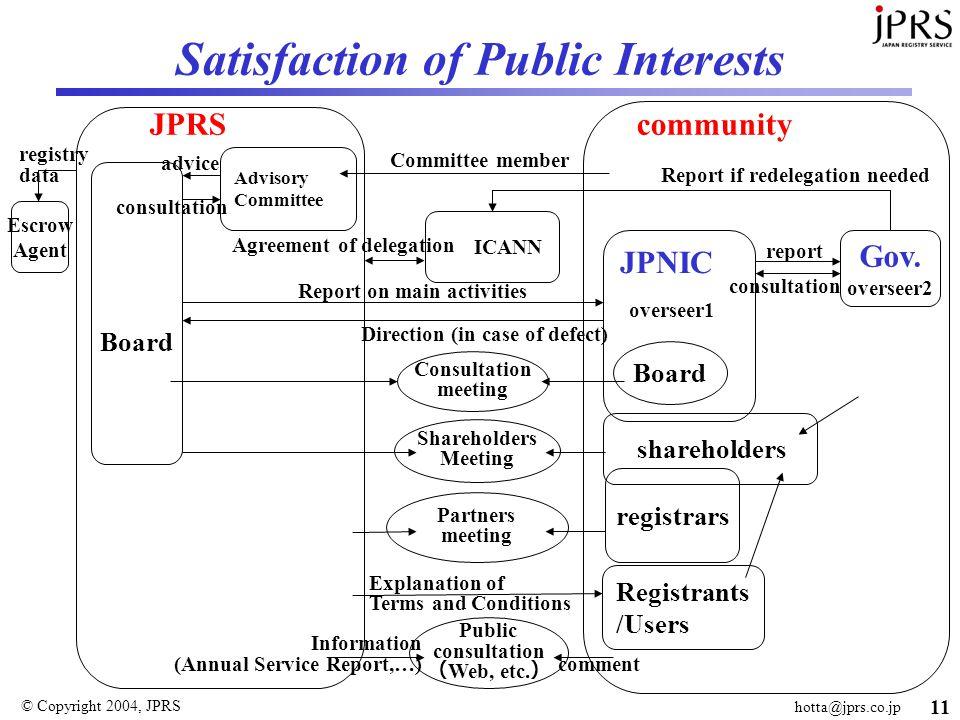 © Copyright 2004, JPRS hotta@jprs.co.jp 11 Satisfaction of Public Interests registry data Board shareholders registrars ICANN Gov.