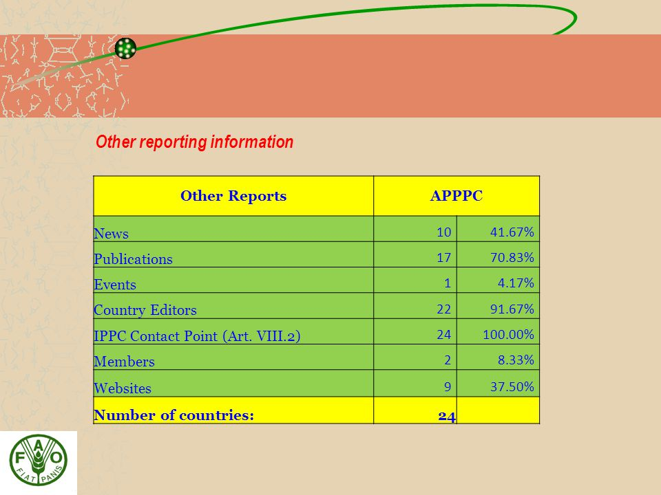 Other reporting information Other Reports APPPC News 1041.67% Publications 1770.83% Events 14.17% Country Editors 2291.67% IPPC Contact Point (Art.