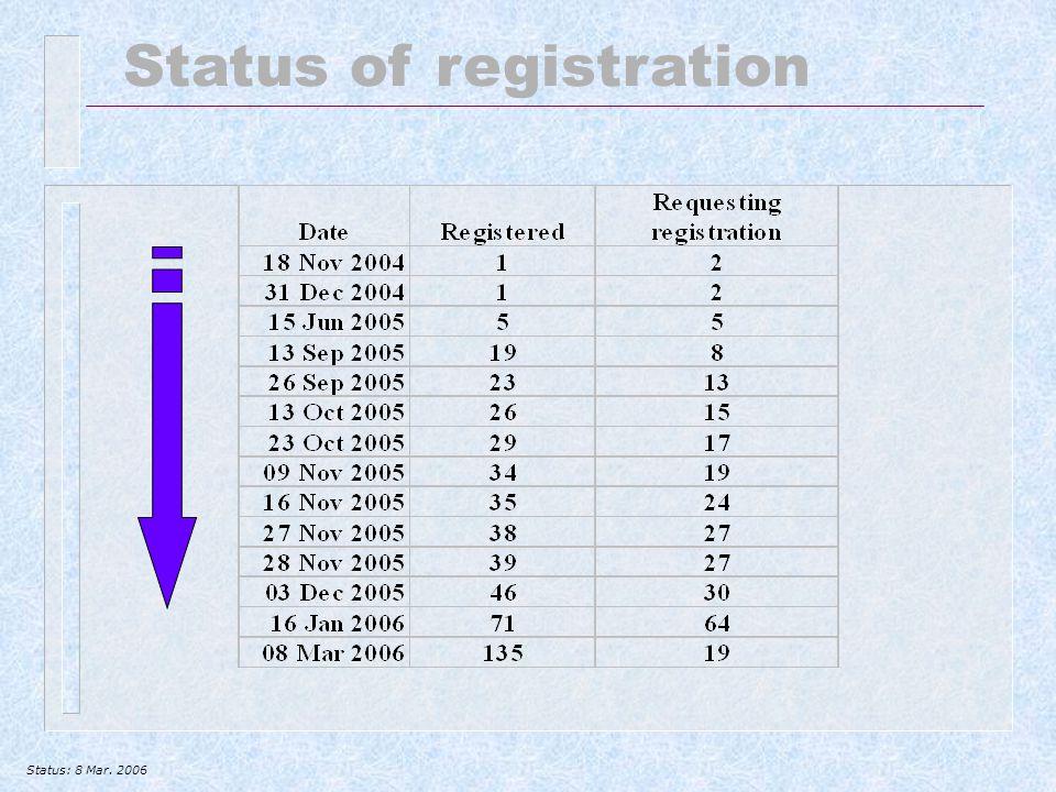 Status of registration Status: 8 Mar. 2006