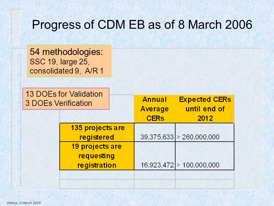 Progress of CDM EB as of 8 March 2006 Status: 8 March 2006 13 DOEs for Validation 3 DOEs Verification 54 methodologies: SSC 19, large 25, consolidated 9, A/R 1