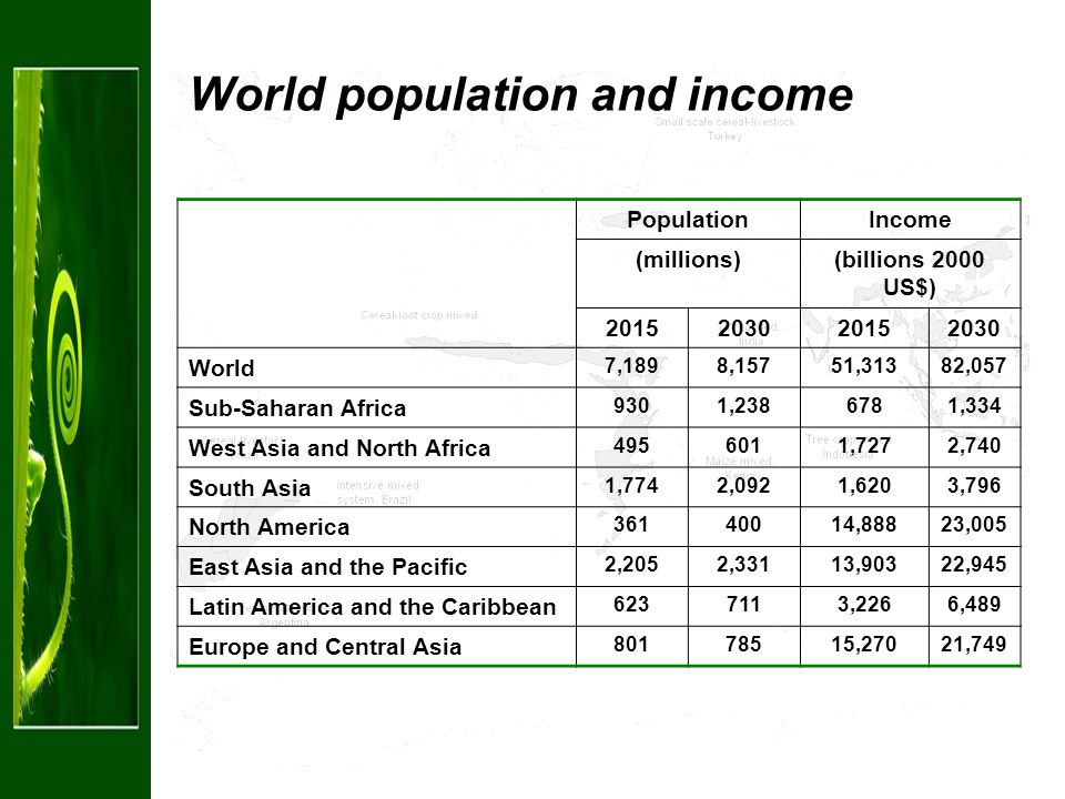 World population and income PopulationIncome (millions)(billions 2000 US$) 2015203020152030 World 7,1898,15751,31382,057 Sub-Saharan Africa 9301,2386781,334 West Asia and North Africa 4956011,7272,740 South Asia 1,7742,0921,6203,796 North America 36140014,88823,005 East Asia and the Pacific 2,2052,33113,90322,945 Latin America and the Caribbean 6237113,2266,489 Europe and Central Asia 80178515,27021,749