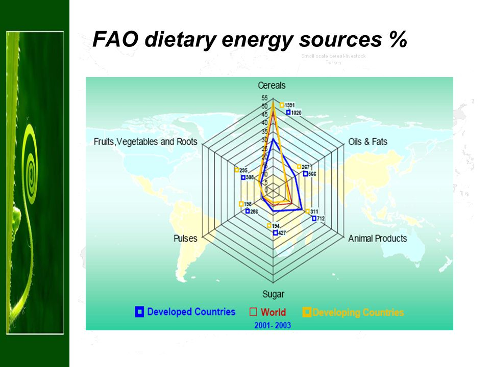 FAO dietary energy sources %